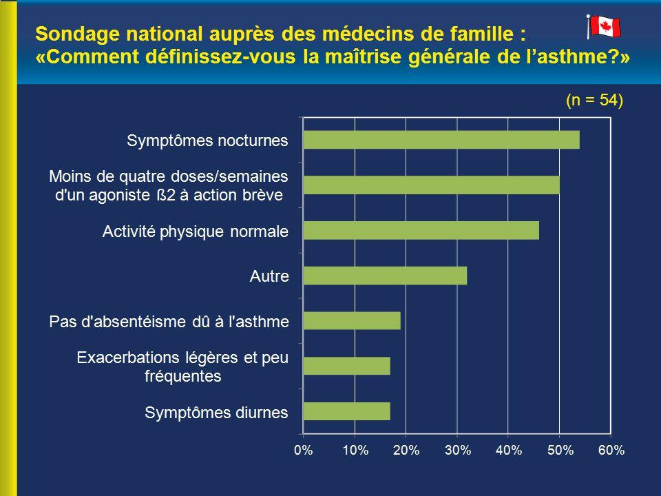 Sondage national auprès des médecins de famille : «Comment définissez-vous la maîtrise générale de l'asthme »