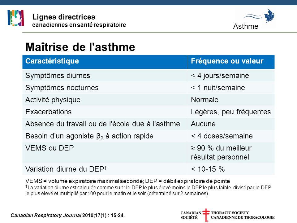 Lignes directrices canadiennes en santé respiratoire