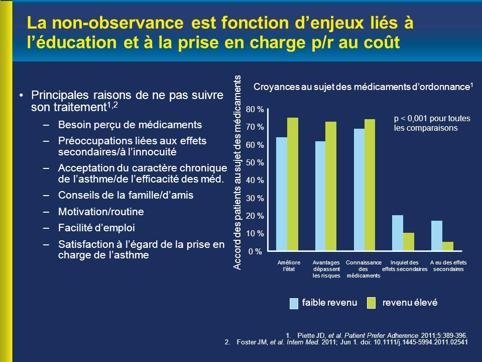 La non-observance est fonction d'enjeux liés à l'éducation et à la prise en charge p/r au coût