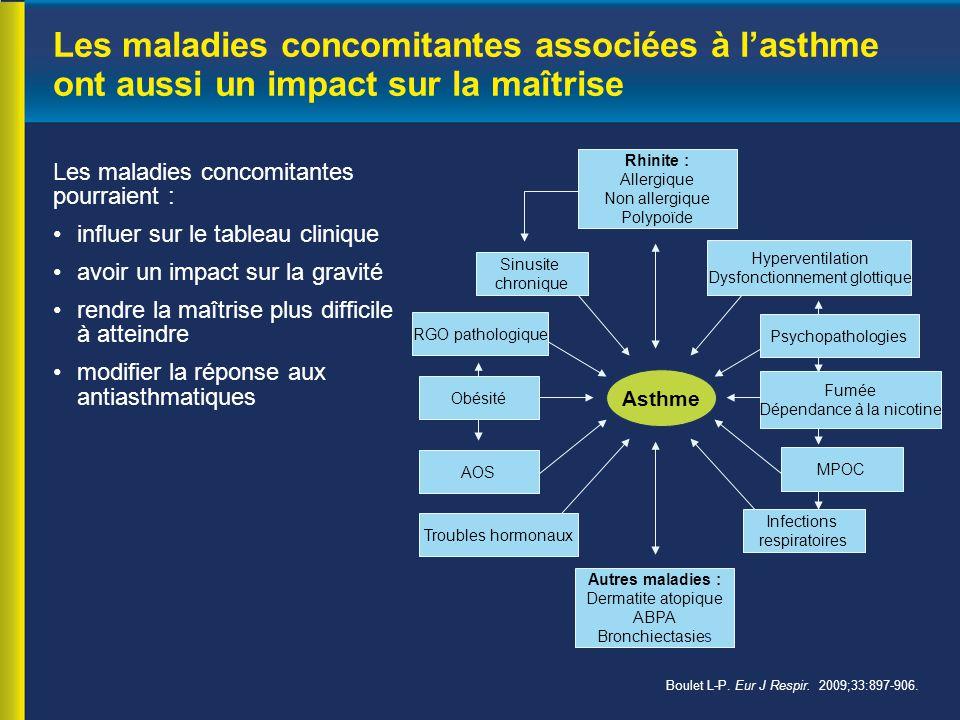 Les maladies concomitantes associées à l'asthme ont aussi un impact sur la maîtrise