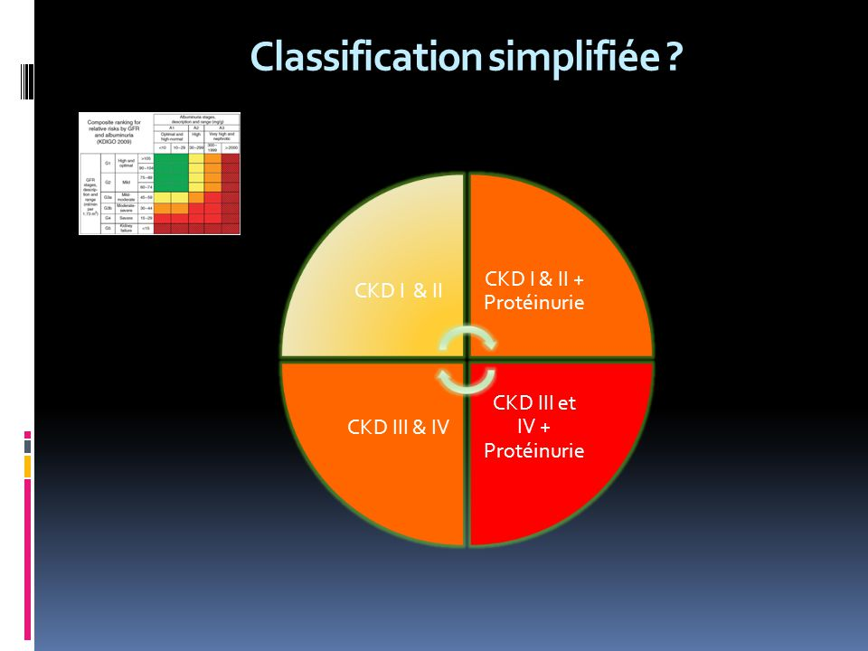 Classification simplifiée
