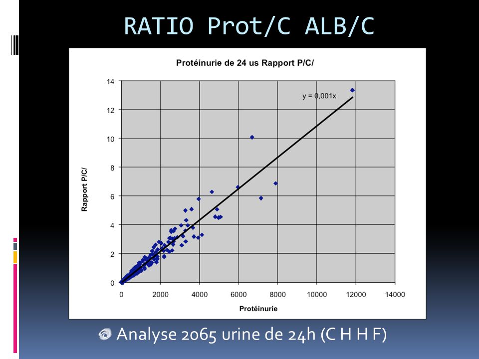 RATIO Prot/C ALB/C Analyse 2065 urine de 24h (C H H F)