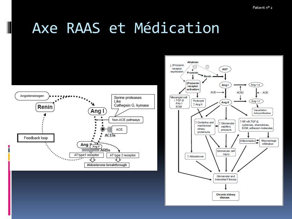 Patient n° 2 Axe RAAS et Médication