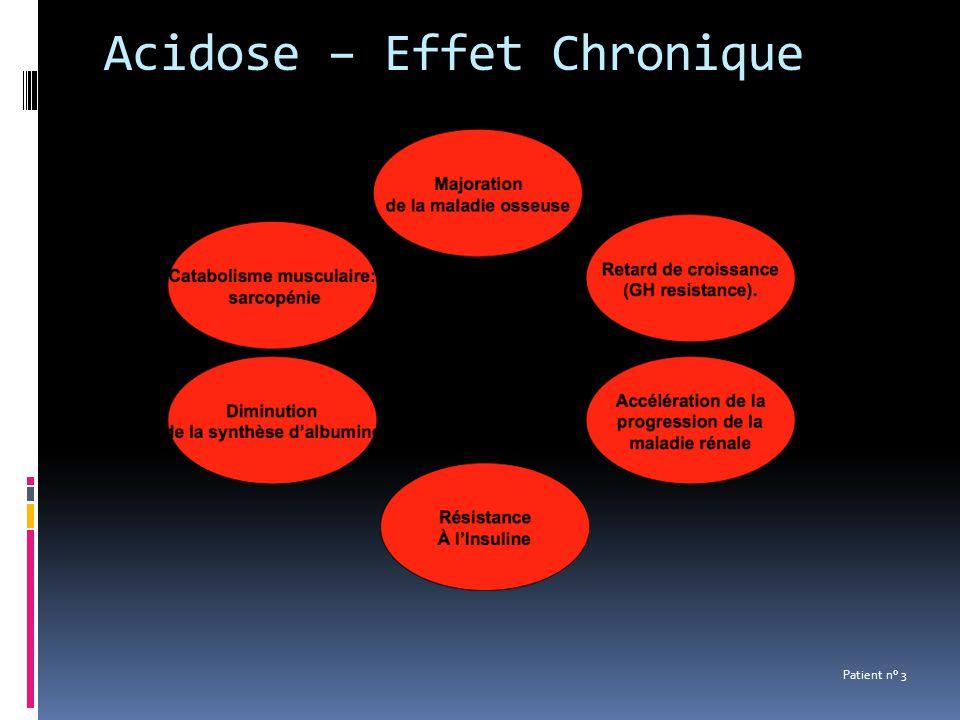 Acidose – Effet Chronique