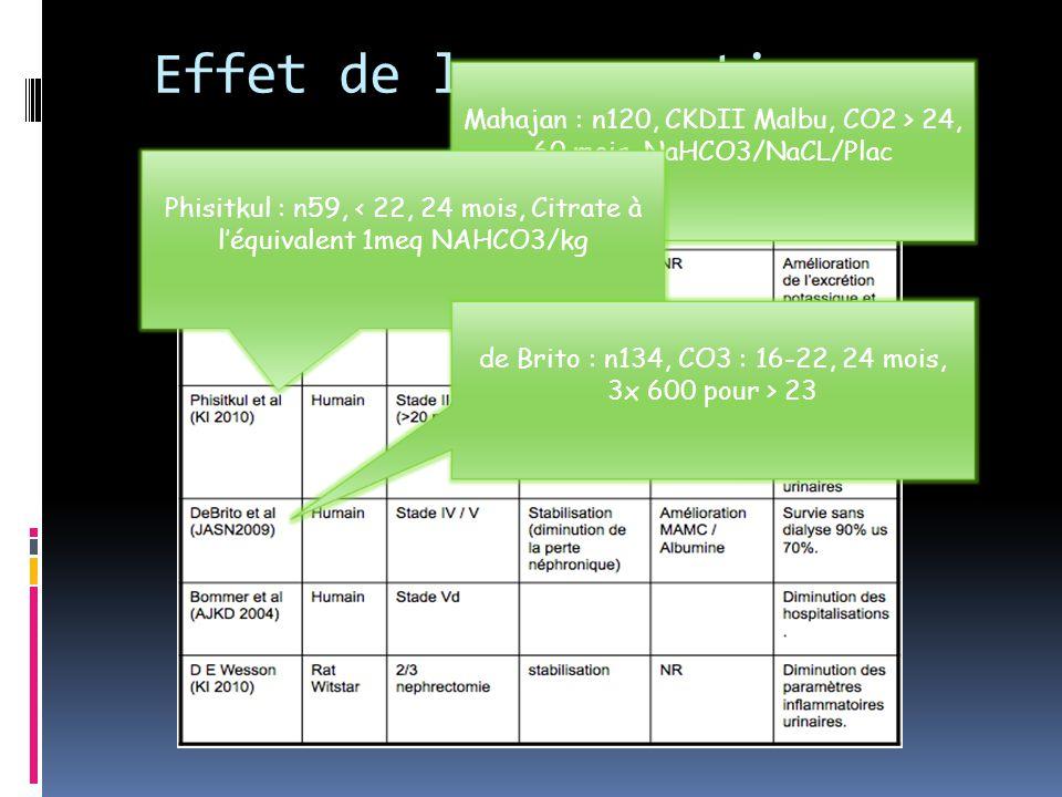 Effet de la correction Mahajan : n120, CKDII Malbu, CO2 > 24, 60 mois, NaHCO3/NaCL/Plac.