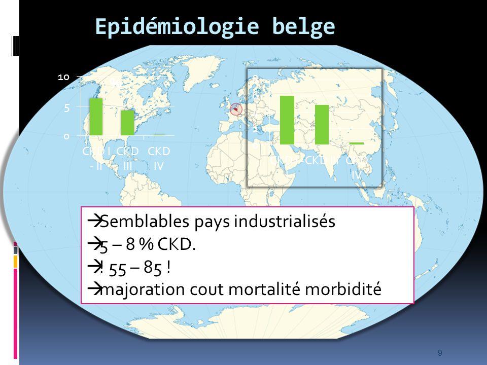 Epidémiologie belge Semblables pays industrialisés 5 – 8 % CKD.
