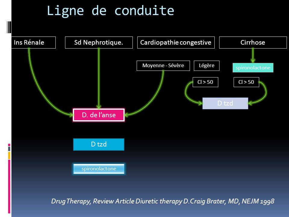 Cardiopathie congestive