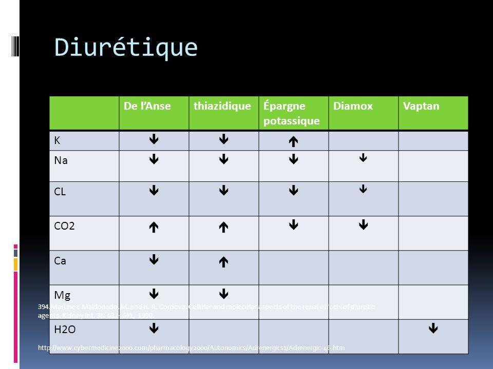 Diurétique De l'Anse thiazidique Épargne potassique Diamox Vaptan K 