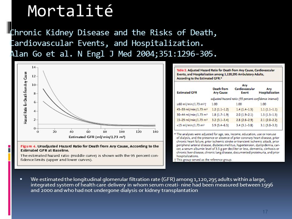 Mortalité Chronic Kidney Disease and the Risks of Death, Cardiovascular Events, and Hospitalization. Alan Go et al. N Engl J Med 2004;351:1296-305.