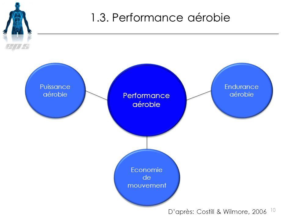 1.3. Performance aérobie Performance aérobie Puissance aérobie