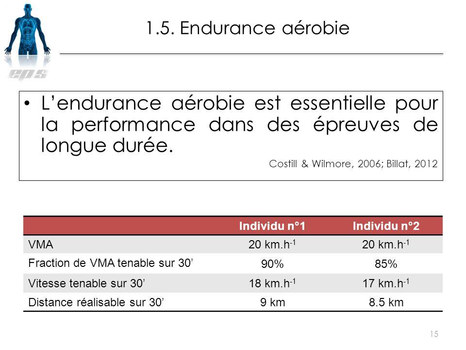 1.5. Endurance aérobie L'endurance aérobie est essentielle pour la performance dans des épreuves de longue durée.