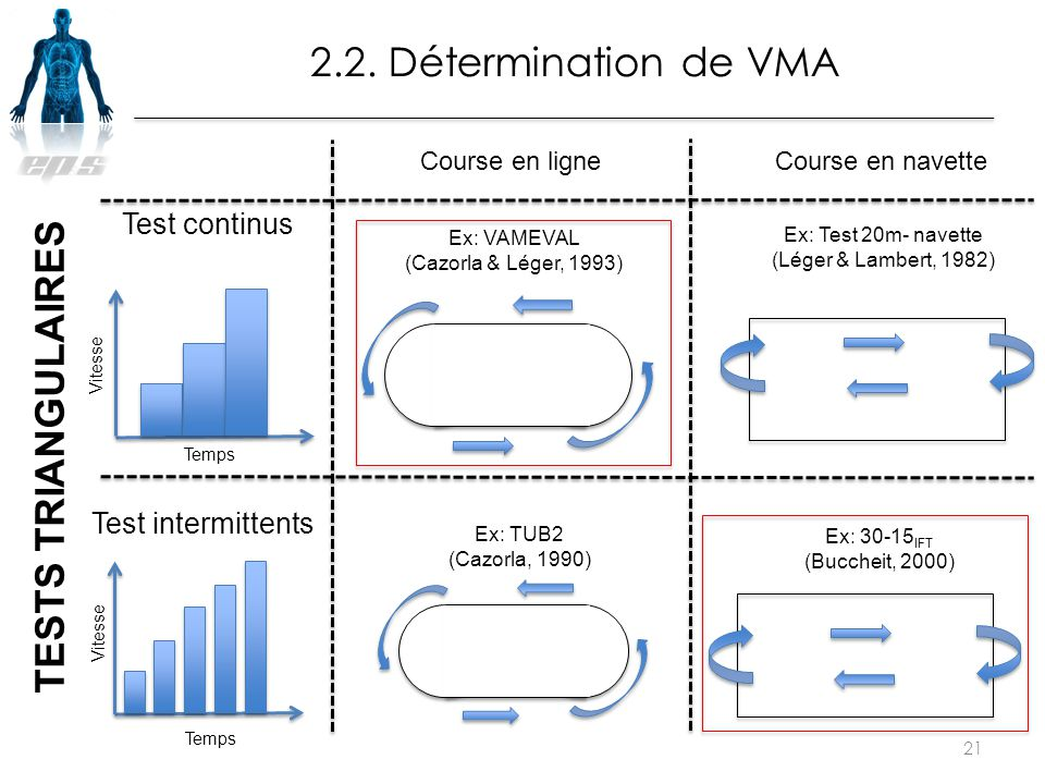 2.2. Détermination de VMA TESTS TRIANGULAIRES Test continus