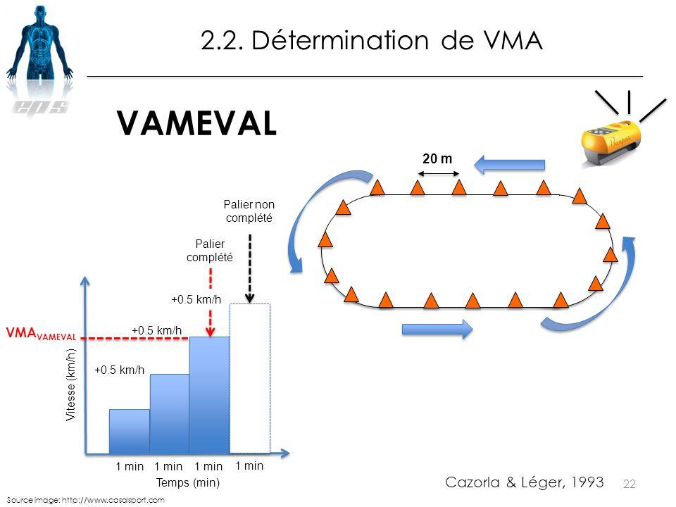 VAMEVAL 2.2. Détermination de VMA Cazorla & Léger, 1993 20 m