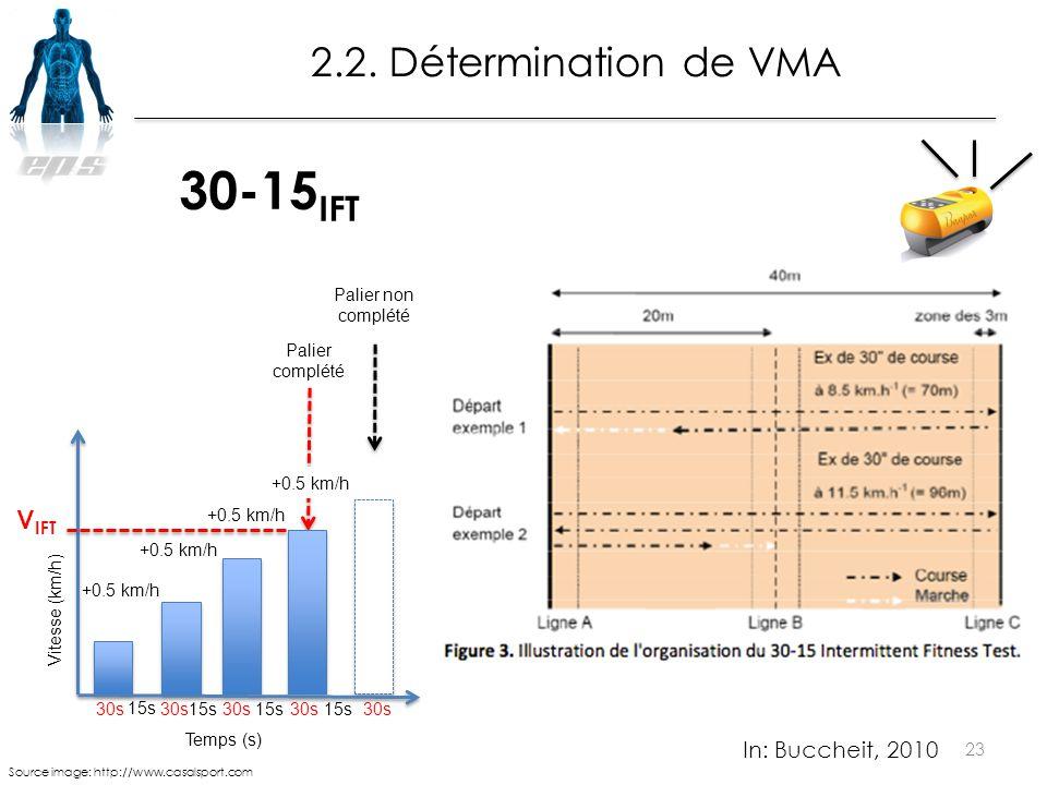 30-15IFT 2.2. Détermination de VMA VIFT In: Buccheit, 2010