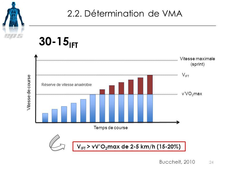 VIFT > vV'O2max de 2-5 km/h (15-20%)