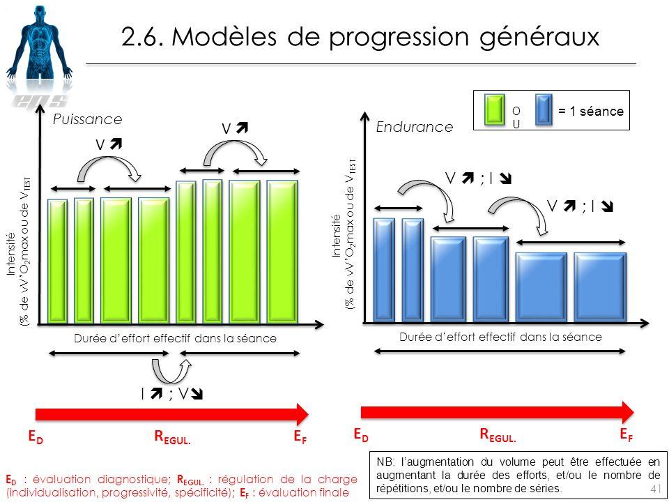 2.6. Modèles de progression généraux