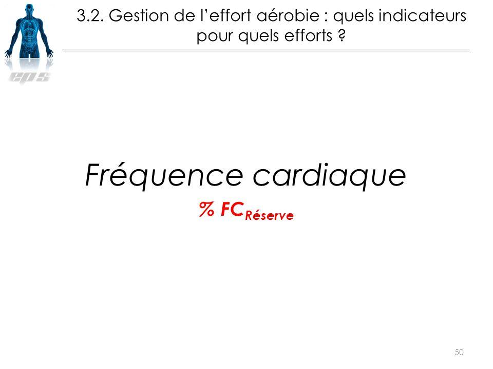 Fréquence cardiaque % FCRéserve La leçon de Muscu en EPS