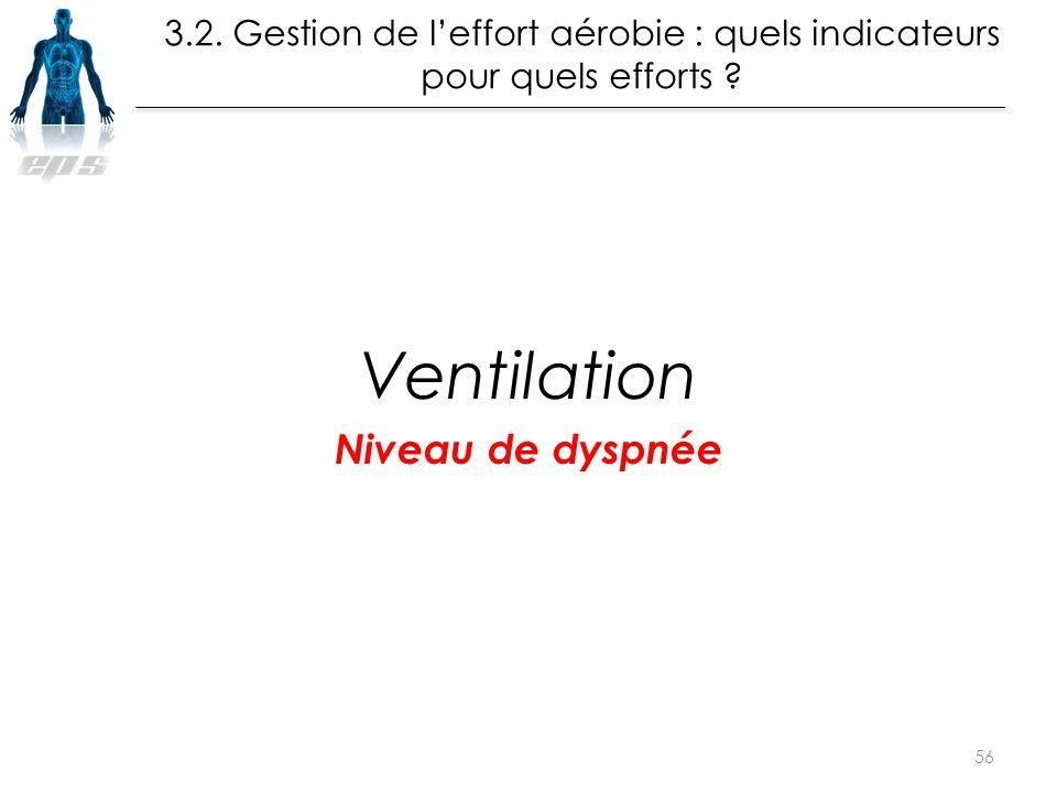 Ventilation Niveau de dyspnée La leçon de Muscu en EPS