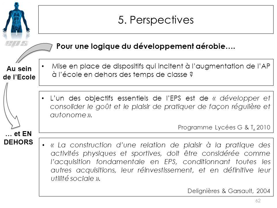 5. Perspectives La leçon de Muscu en EPS La leçon de Muscu en EPS