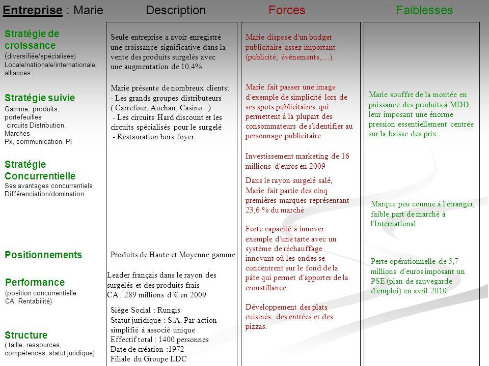 Entreprise : Marie Description Forces Faiblesses