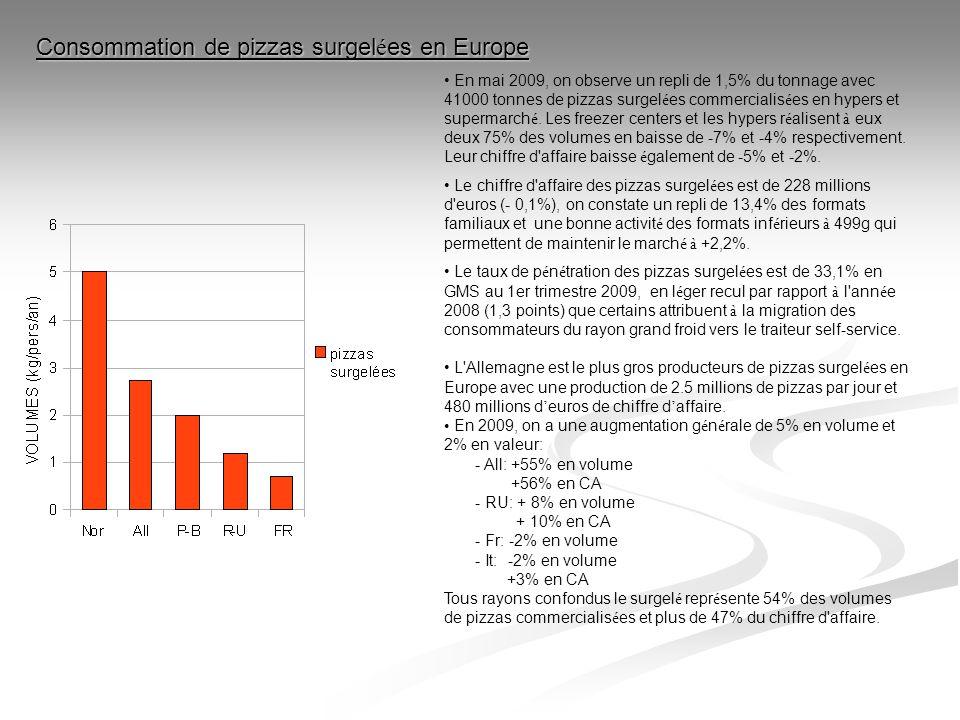 Consommation de pizzas surgelées en Europe