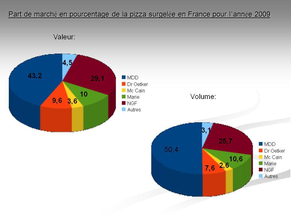 Part de marché en pourcentage de la pizza surgelée en France pour l'année 2009