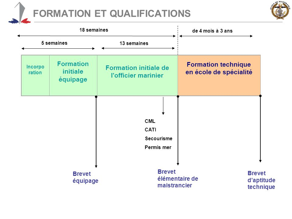 FORMATION ET QUALIFICATIONS