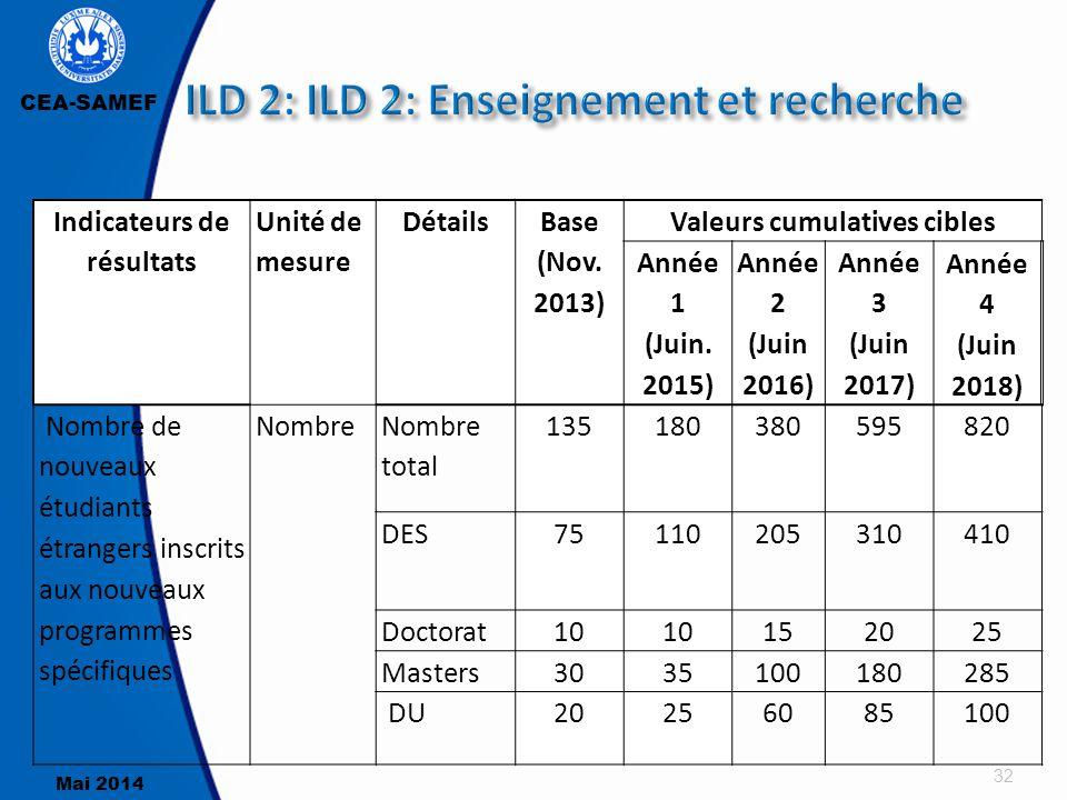 ILD 2: ILD 2: Enseignement et recherche
