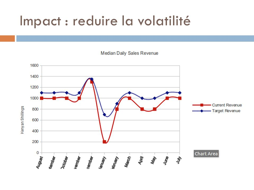 Impact : reduire la volatilité