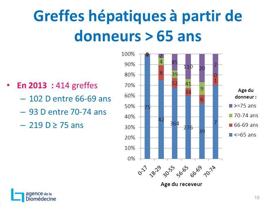 Greffes hépatiques à partir de donneurs > 65 ans
