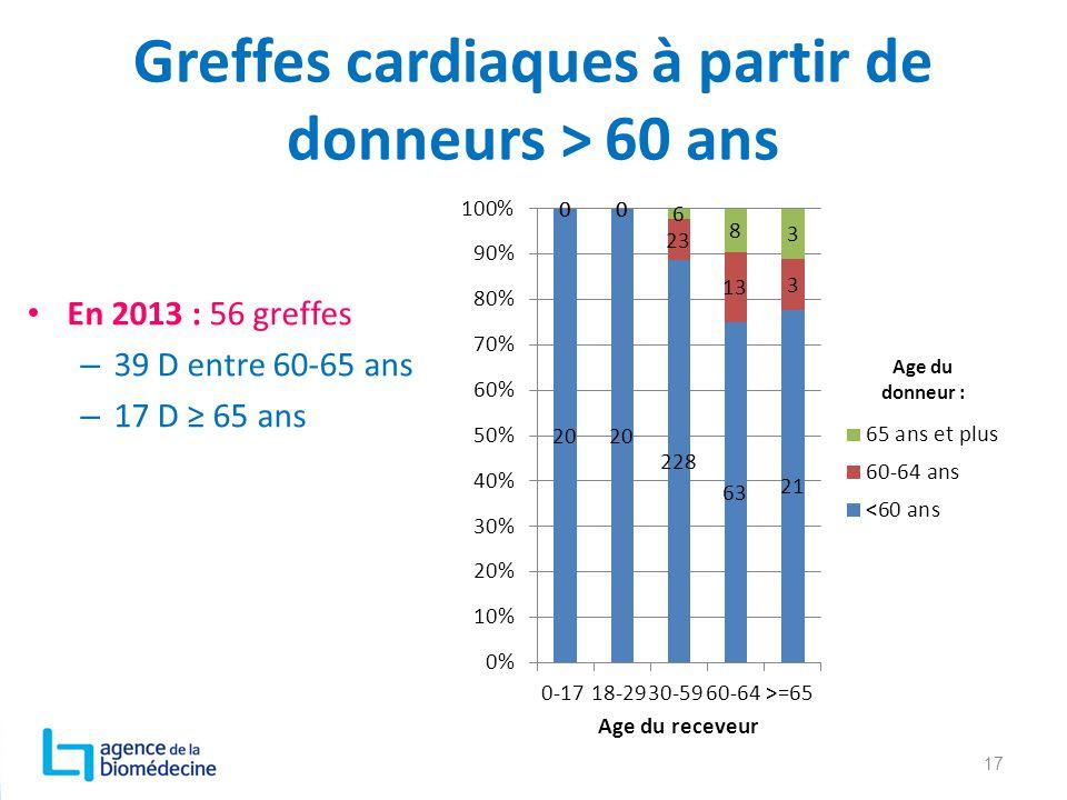 Greffes cardiaques à partir de donneurs > 60 ans