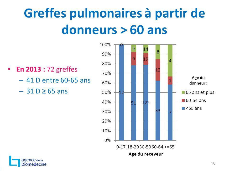 Greffes pulmonaires à partir de donneurs > 60 ans