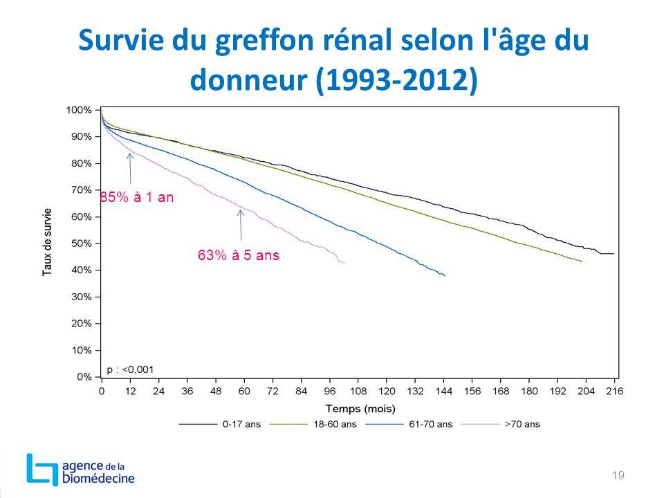 Survie du greffon rénal selon l âge du donneur (1993-2012)