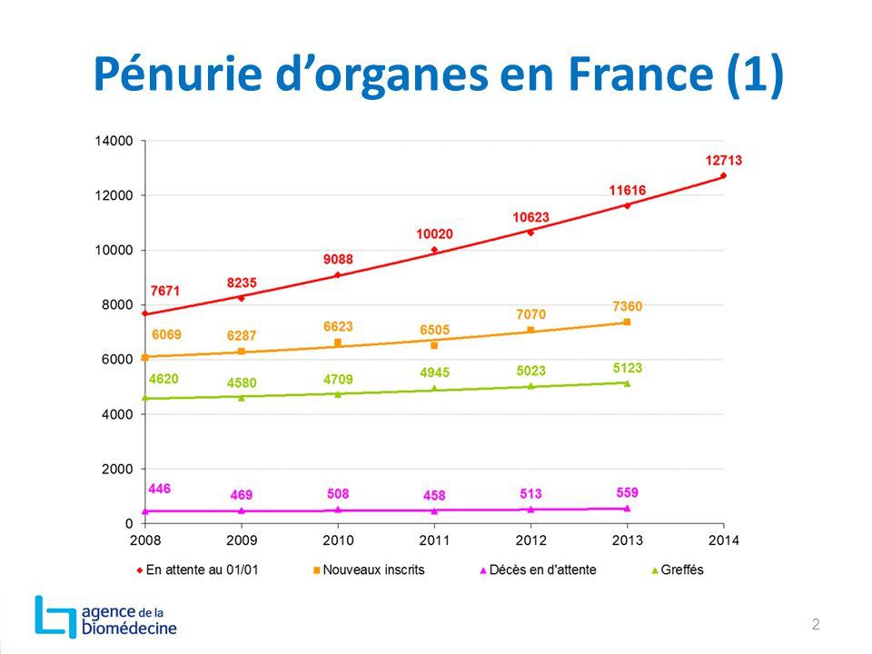 Pénurie d'organes en France (1)