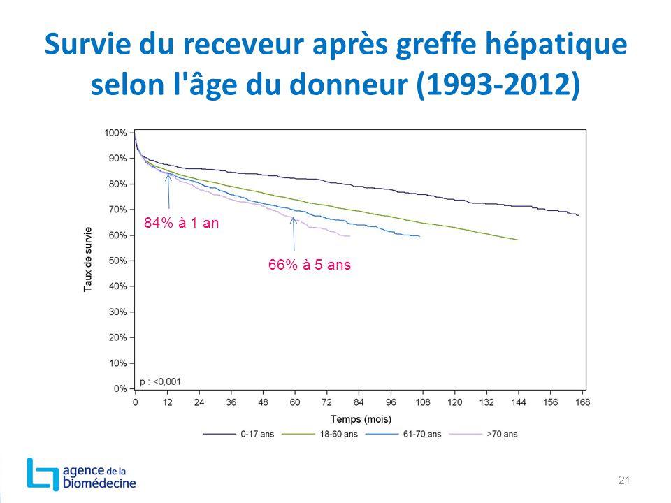 Survie du receveur après greffe hépatique selon l âge du donneur (1993-2012)