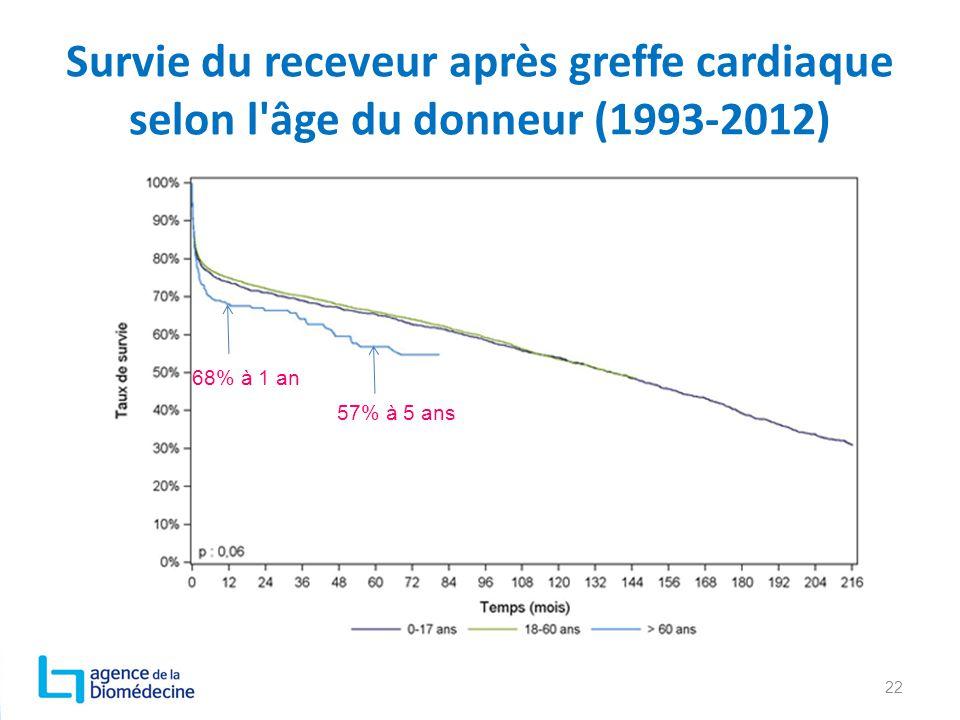 Survie du receveur après greffe cardiaque selon l âge du donneur (1993-2012)