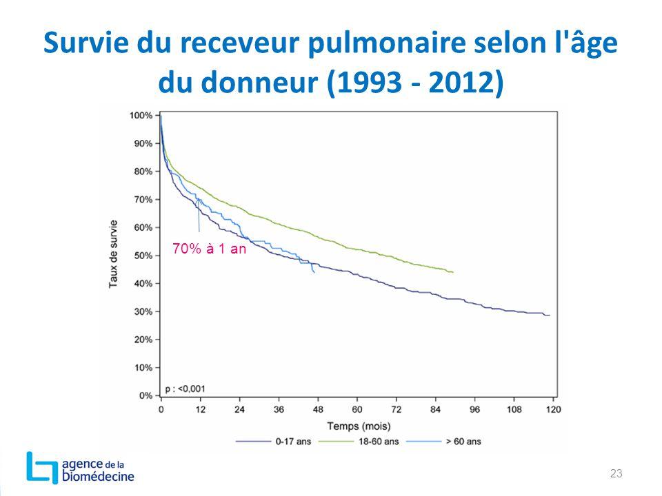 Survie du receveur pulmonaire selon l âge du donneur (1993 - 2012)