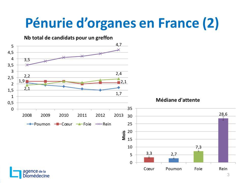 Pénurie d'organes en France (2)