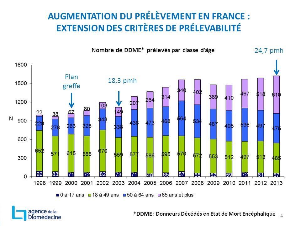 AUGMENTATION DU PRÉLÈVEMENT EN FRANCE : EXTENSION DES CRITÈRES DE PRÉLEVABILITÉ