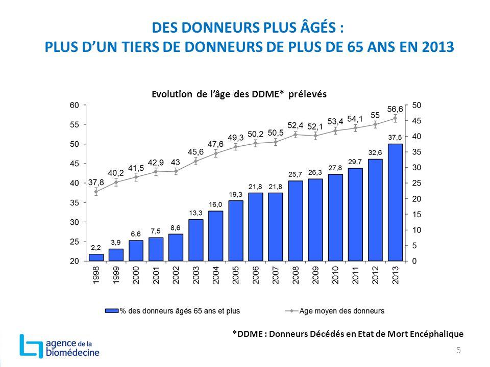 DES DONNEURS PLUS ÂGÉS : PLUS D'UN TIERS DE DONNEURS DE PLUS DE 65 ANS EN 2013
