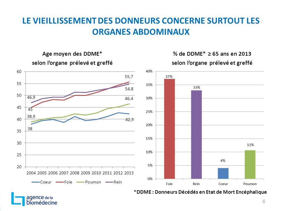 LE VIEILLISSEMENT DES DONNEURS CONCERNE SURTOUT LES ORGANES ABDOMINAUX