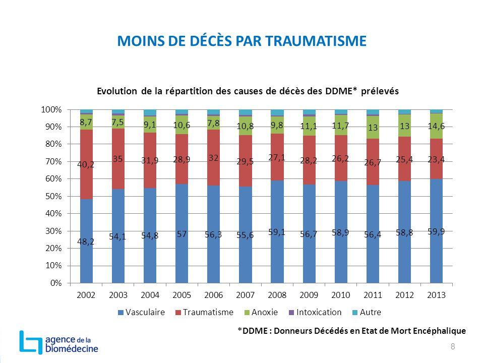 MOINS DE DÉCÈS PAR TRAUMATISME
