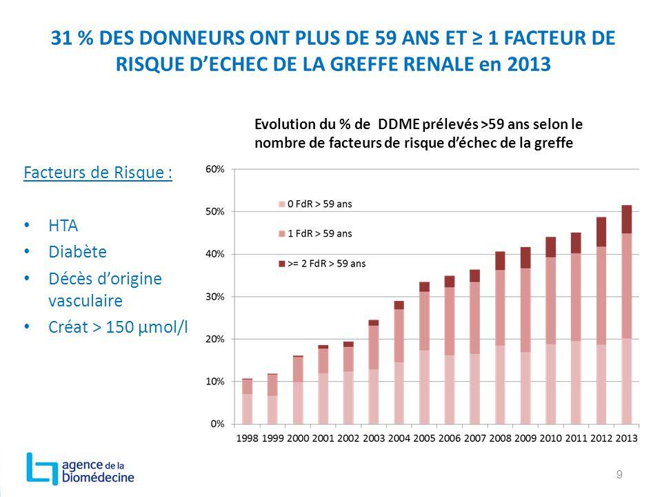31 % DES DONNEURS ONT PLUS DE 59 ANS ET ≥ 1 FACTEUR DE RISQUE D'ECHEC DE LA GREFFE RENALE en 2013