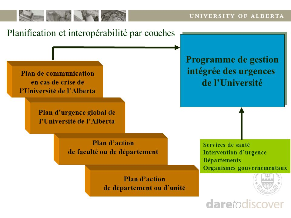 Programme de gestion intégrée des urgences de l'Université