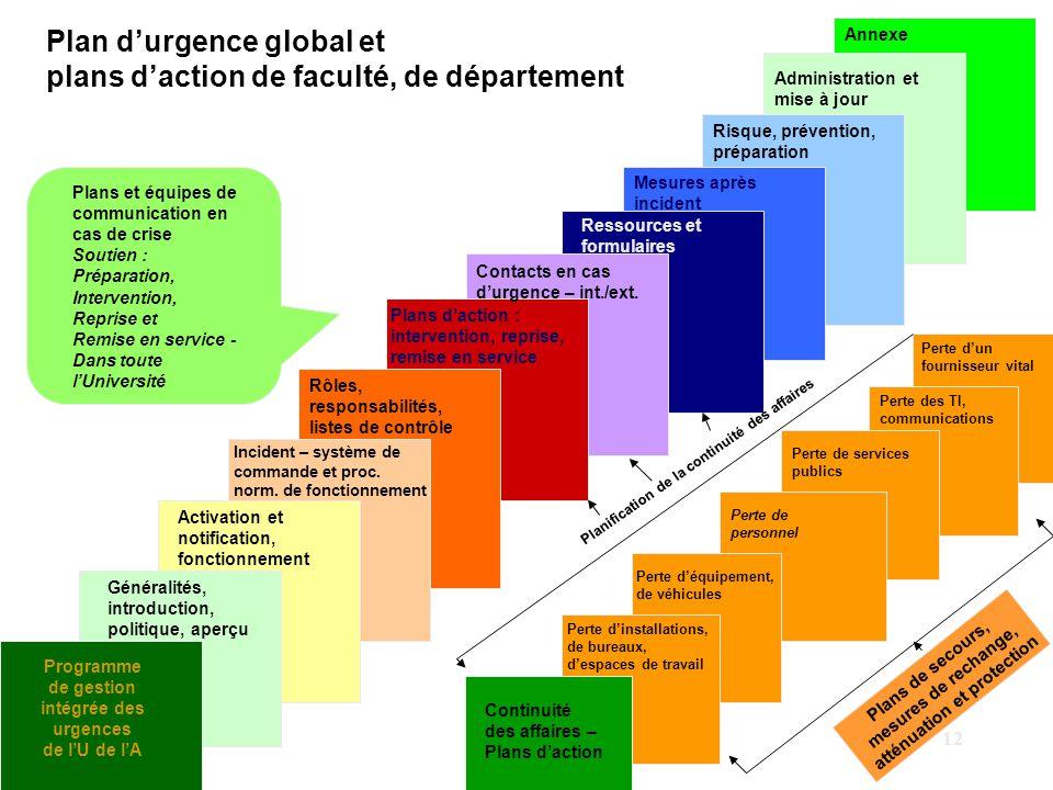 Plan d'urgence global et plans d'action de faculté, de département