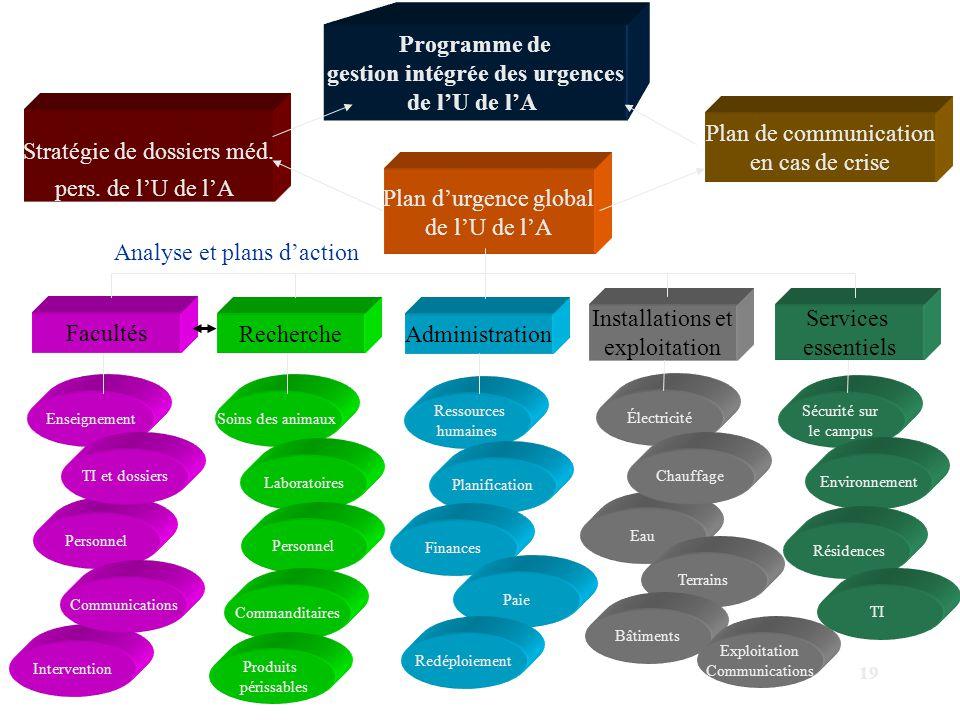 gestion intégrée des urgences