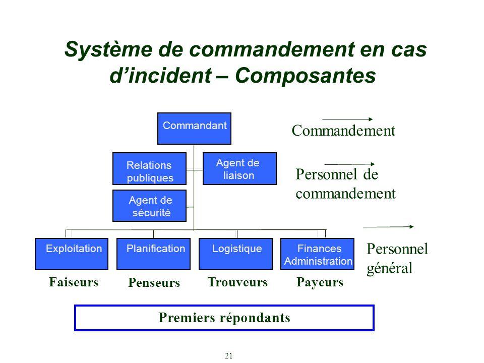 Système de commandement en cas d'incident – Composantes