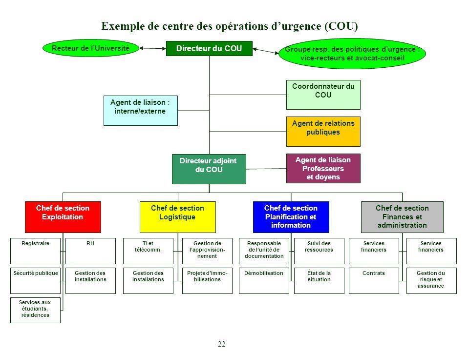 Exemple de centre des opérations d'urgence (COU)