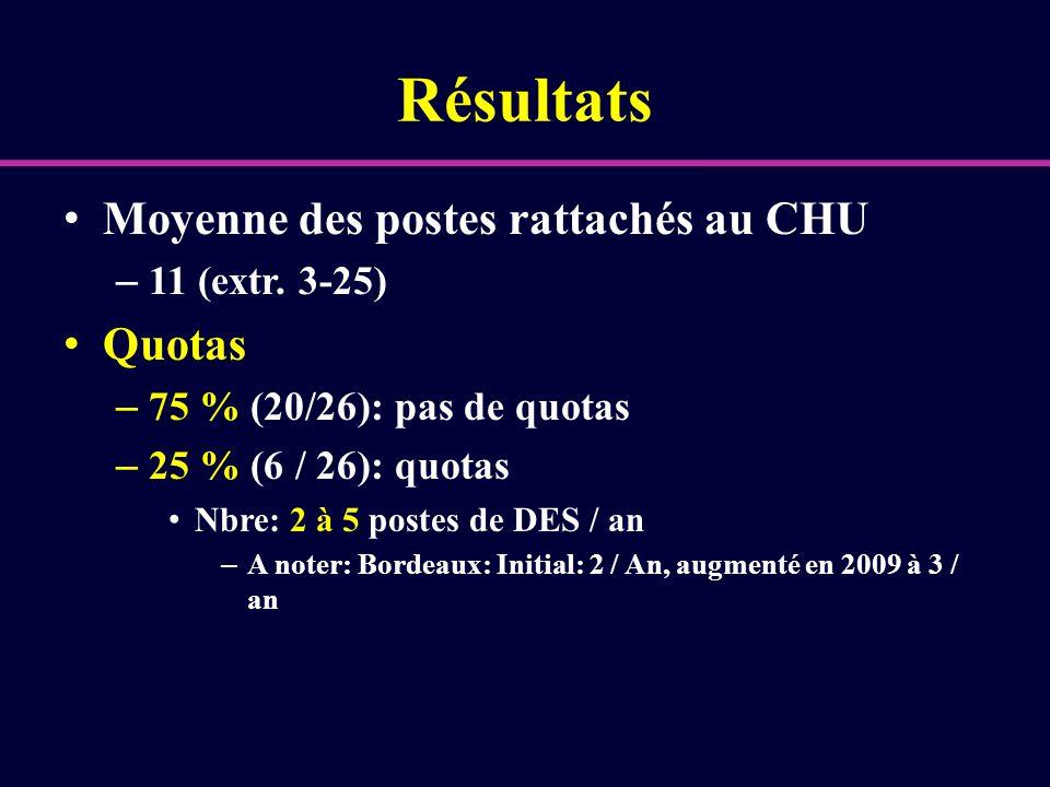 Résultats Moyenne des postes rattachés au CHU Quotas 11 (extr. 3-25)