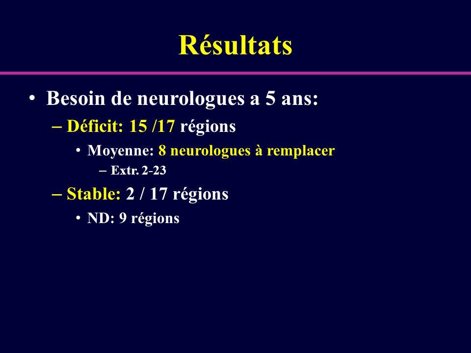 Résultats Besoin de neurologues a 5 ans: Déficit: 15 /17 régions